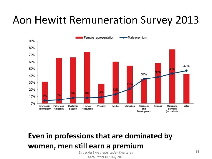 Aon Hewitt Remuneration Survey 2013 Even in professions that are dominated by women, men