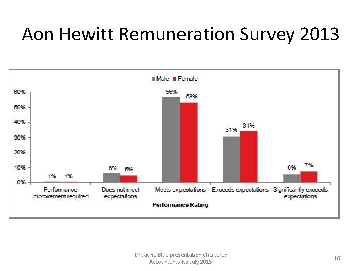 Aon Hewitt Remuneration Survey 2013 Dr Jackie Blue presentation Chartered Accountants NZ July 2015