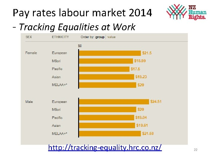 Pay rates labour market 2014 - Tracking Equalities at Work http: //tracking-equality. hrc. co.