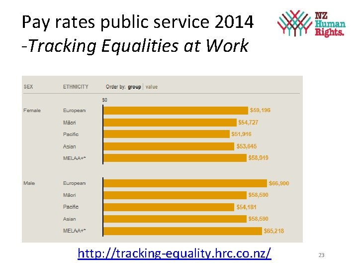 Pay rates public service 2014 -Tracking Equalities at Work http: //tracking-equality. hrc. co. nz/
