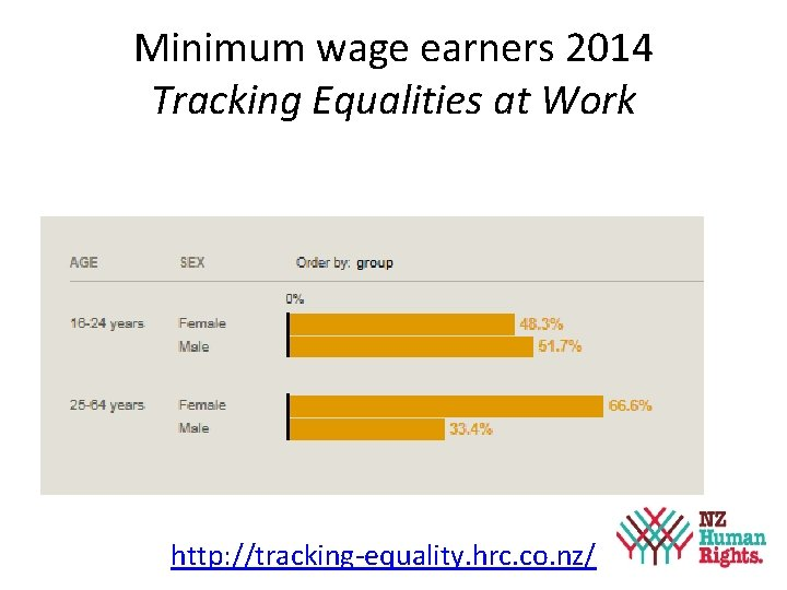 Minimum wage earners 2014 Tracking Equalities at Work http: //tracking-equality. hrc. co. nz/ 24
