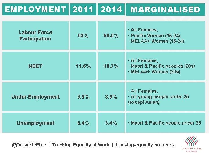 EMPLOYMENT 2011 2014 Labour Force Participation NEET 68% 11. 6% MARGINALISED 68. 6% •
