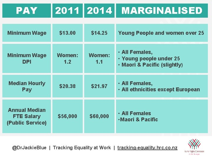 PAY 2011 2014 MARGINALISED Minimum Wage $13. 00 $14. 25 Young People and women