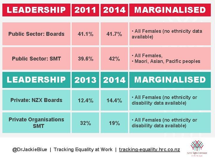 LEADERSHIP 2011 2014 MARGINALISED Public Sector: Boards 41. 1% 41. 7% • All Females