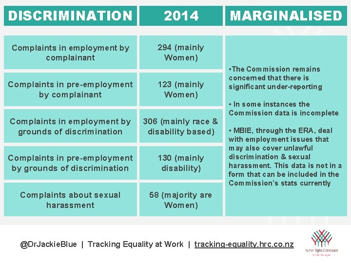 DISCRIMINATION 2014 Complaints in employment by complainant 294 (mainly Women) Complaints in pre-employment by