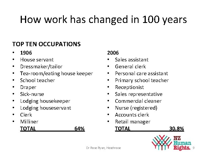 How work has changed in 100 years TOP TEN OCCUPATIONS • • • 1906