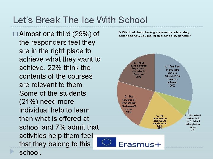 Let's Break The Ice With School � Almost one third (29%) of the responders