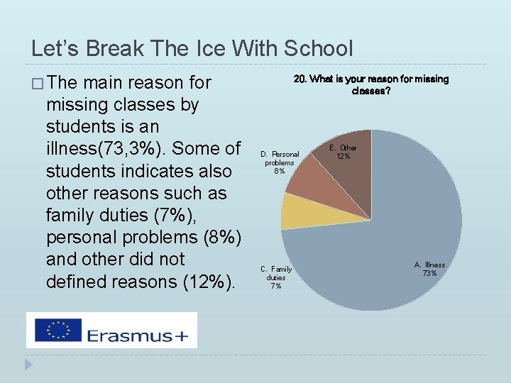 Let's Break The Ice With School � The main reason for missing classes by