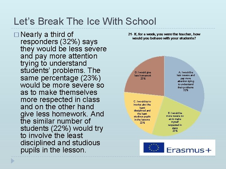 Let's Break The Ice With School � Nearly a third of responders (32%) says
