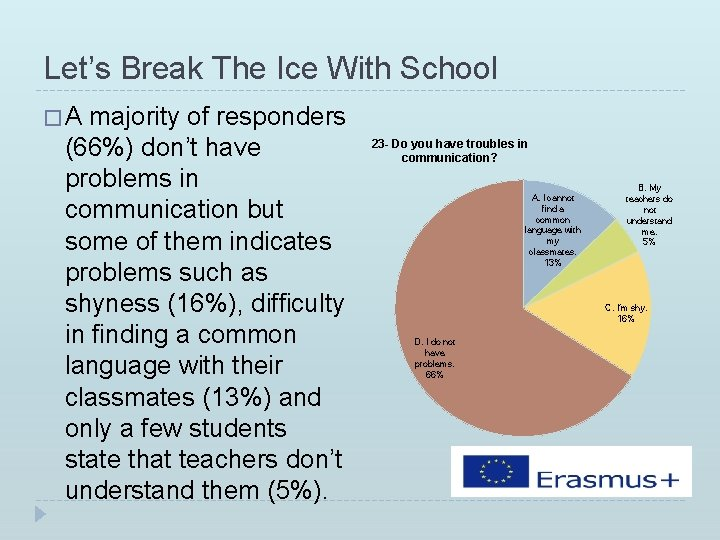 Let's Break The Ice With School �A majority of responders (66%) don't have problems