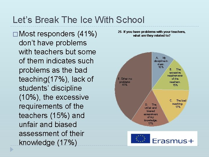 Let's Break The Ice With School � Most responders (41%) don't have problems with