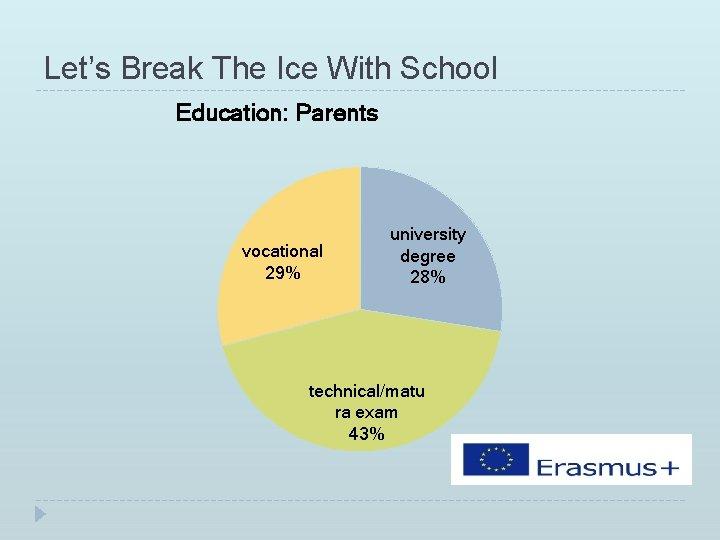 Let's Break The Ice With School Education: Parents vocational 29% university degree 28% technical/matu