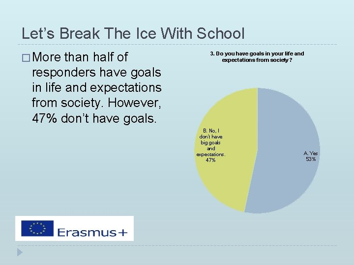 Let's Break The Ice With School � More than half of responders have goals