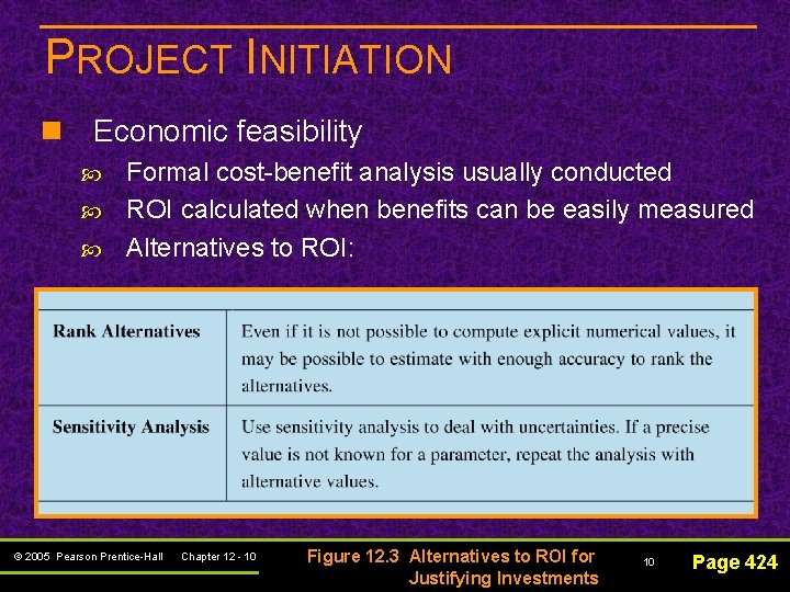 PROJECT INITIATION n Economic feasibility Formal cost-benefit analysis usually conducted ROI calculated when benefits