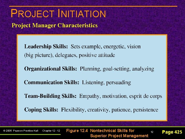 PROJECT INITIATION Project Manager Characteristics © 2005 Pearson Prentice-Hall Chapter 12 - 12 Figure