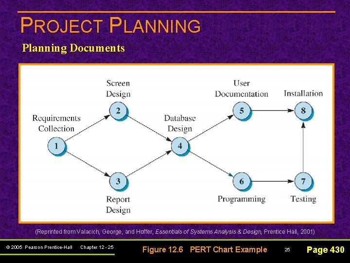 PROJECT PLANNING Planning Documents (Reprinted from Valacich, George, and Hoffer, Essentials of Systems Analysis