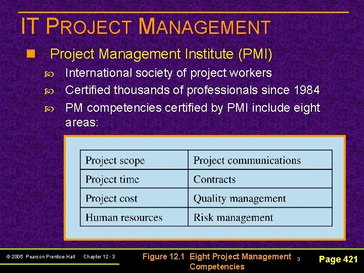 IT PROJECT MANAGEMENT n Project Management Institute (PMI) International society of project workers Certified