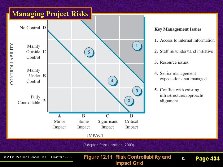 Managing Project Risks (Adapted from Hamilton, 2000) © 2005 Pearson Prentice-Hall Chapter 12 -