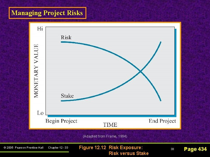 Managing Project Risks (Adapted from Frame, 1994) © 2005 Pearson Prentice-Hall Chapter 12 -