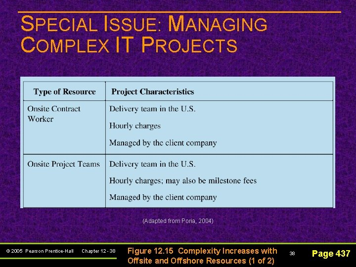 SPECIAL ISSUE: MANAGING COMPLEX IT PROJECTS (Adapted from Poria, 2004) © 2005 Pearson Prentice-Hall