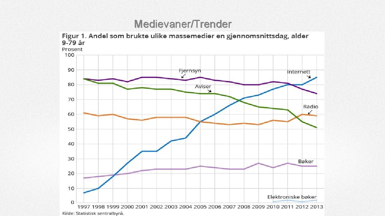 Medievaner/Trender