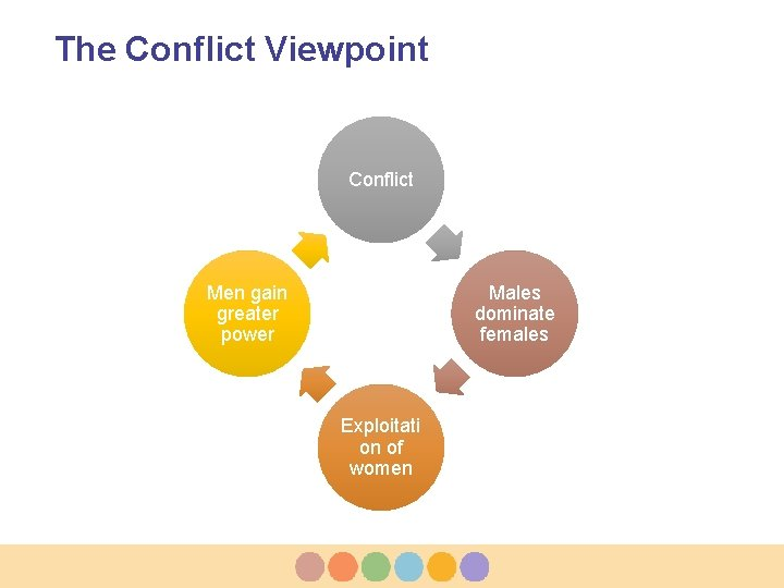 The Conflict Viewpoint Conflict Men gain greater power Males dominate females Exploitati on of