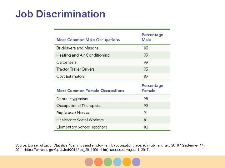 """Job Discrimination Source: Bureau of Labor Statistics, """"Earnings and employment by occupation, race, ethnicity,"""