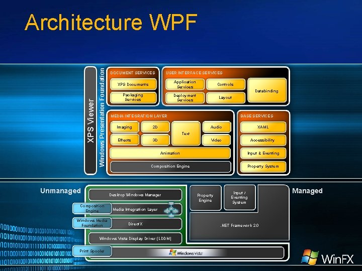 Windows Presentation Foundation XPS Viewer Architecture WPF Unmanaged DOCUMENT SERVICES USER INTERFACE SERVICES XPS