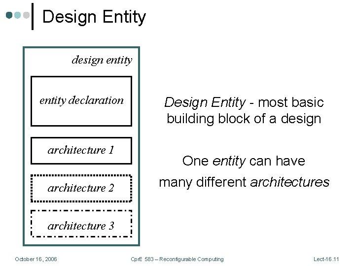 Design Entity design entity declaration architecture 1 architecture 2 Design Entity - most basic