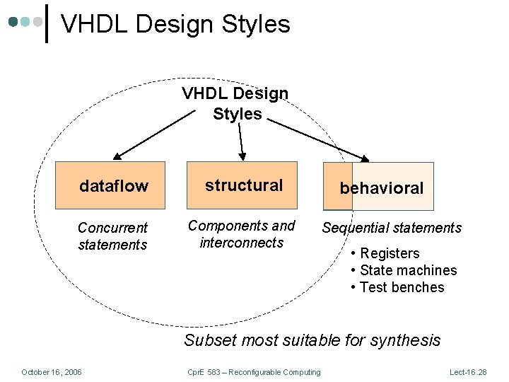 VHDL Design Styles dataflow structural Concurrent statements Components and interconnects behavioral Sequential statements •