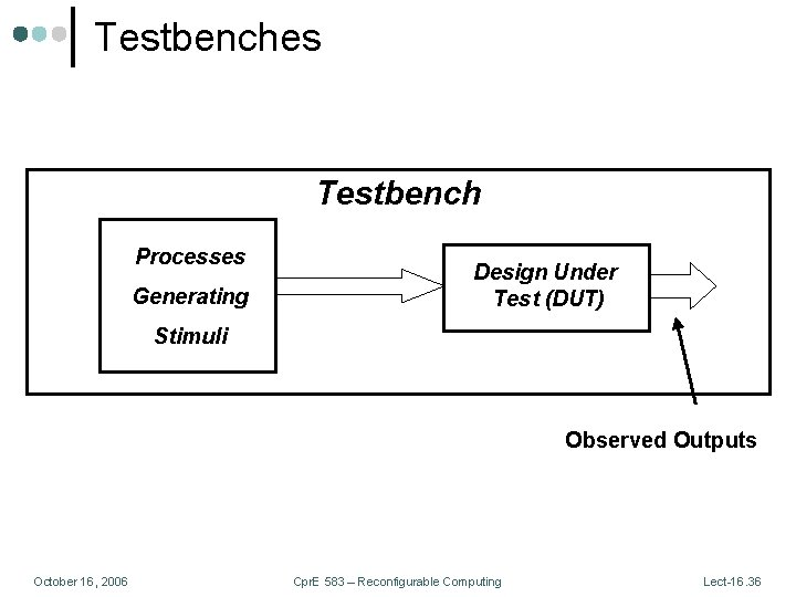 Testbenches Testbench Processes Generating Design Under Test (DUT) Stimuli Observed Outputs October 16, 2006