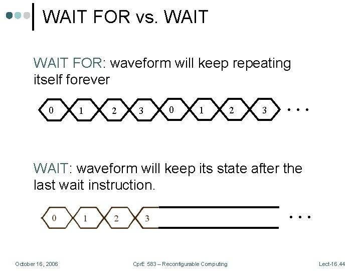 WAIT FOR vs. WAIT FOR: waveform will keep repeating itself forever 0 1 2