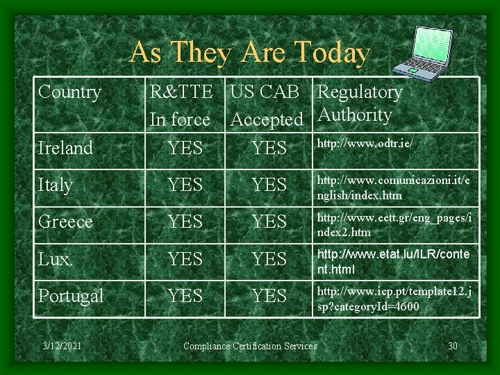 As They Are Today Country Ireland R&TTE US CAB Regulatory In force Accepted Authority