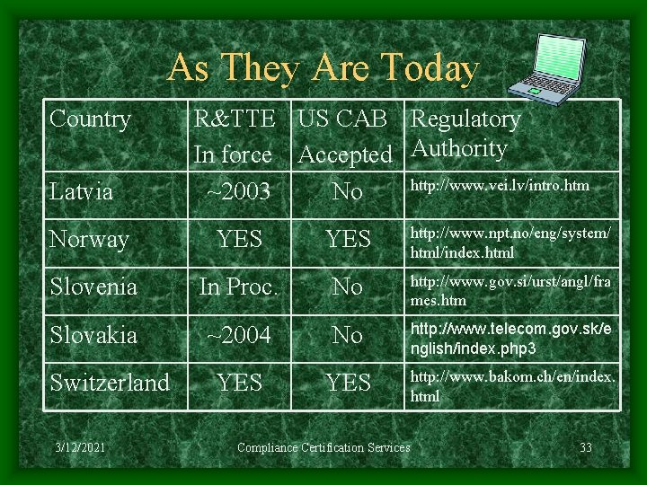 As They Are Today Country Latvia R&TTE US CAB Regulatory In force Accepted Authority