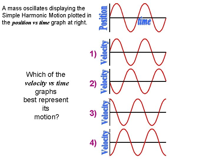 A mass oscillates displaying the Simple Harmonic Motion plotted in the position vs time