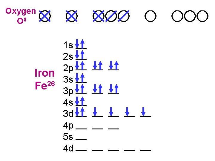 Oxygen O 8 1 s 2 s 2 p Iron 3 s 26 Fe