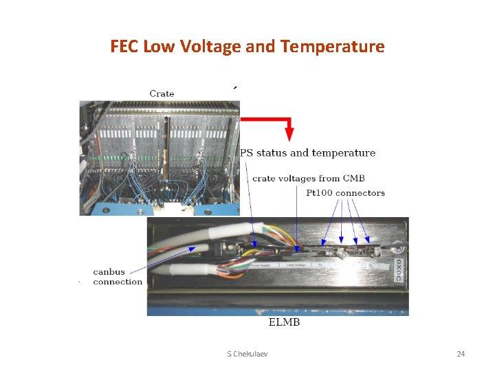 FEC Low Voltage and Temperature S. Chekulaev 24