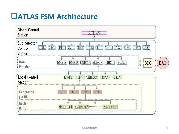 q. ATLAS FSM Architecture S. Chekulaev 5