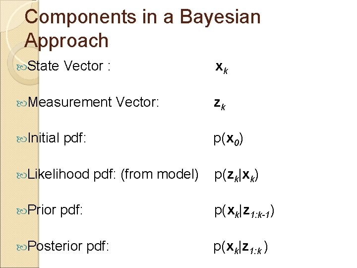 Components in a Bayesian Approach State Vector : Measurement Initial Vector: pdf: (from model)