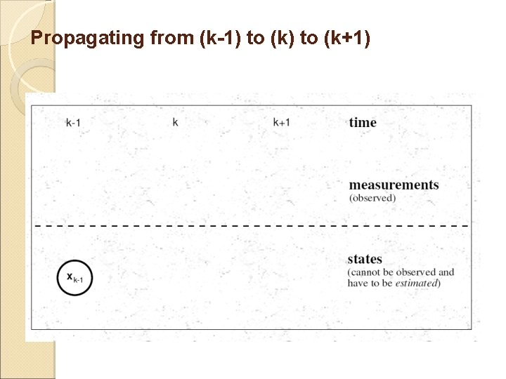 Propagating from (k-1) to (k+1)