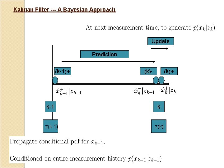 Kalman Filter --- A Bayesian Approach Update Prediction (k-1)+ (k)- (k)+ k-1 k z(k-1)
