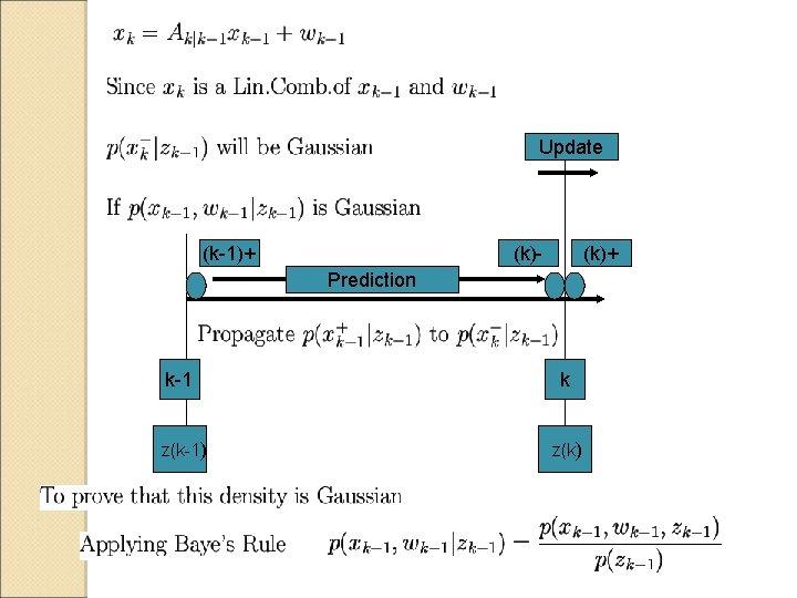 Update (k-1)+ (k)- (k)+ Prediction k-1 k z(k-1) z(k)
