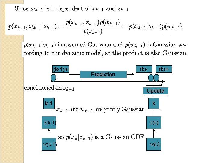 (k-1)+ Prediction (k)- (k)+ Update k-1 k z(k-1) z(k) w(k-1) w(k)