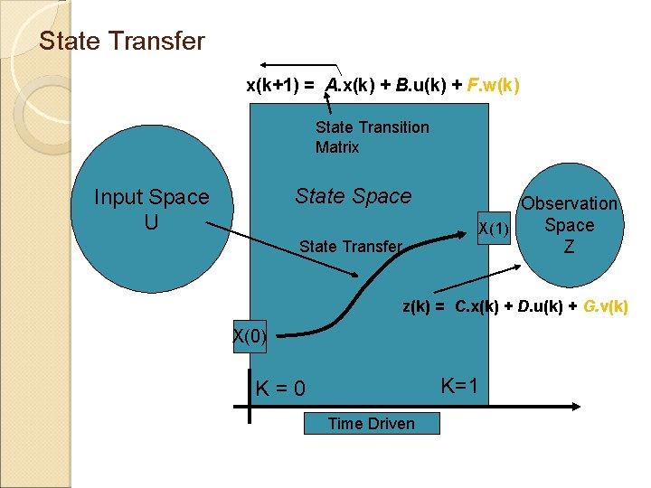 State Transfer x(k+1) = A. x(k) + B. u(k) + F. w(k) State Transition