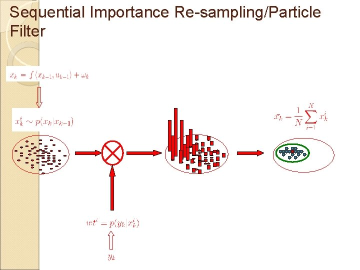 Sequential Importance Re-sampling/Particle Filter