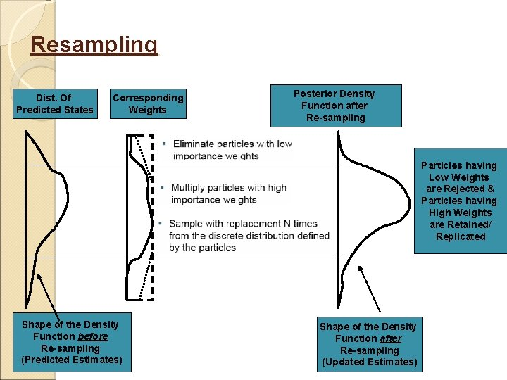 Resampling Dist. Of Predicted States Corresponding Weights Posterior Density Function after Re-sampling Particles having