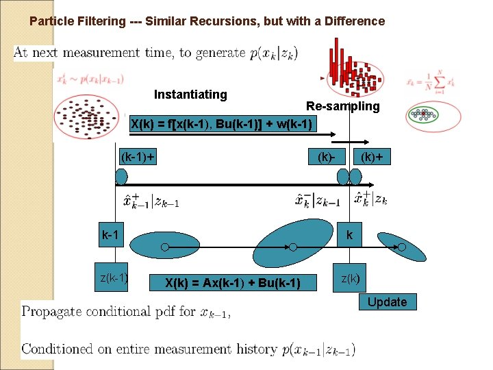 Particle Filtering --- Similar Recursions, but with a Difference Instantiating Re-sampling X(k) = f[x(k-1),