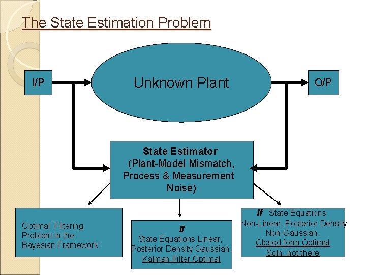 The State Estimation Problem I/P Unknown Plant O/P State Estimator (Plant-Model Mismatch, Process &