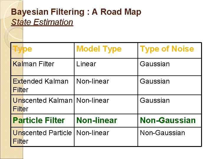 Bayesian Filtering : A Road Map State Estimation Type Model Type of Noise Kalman