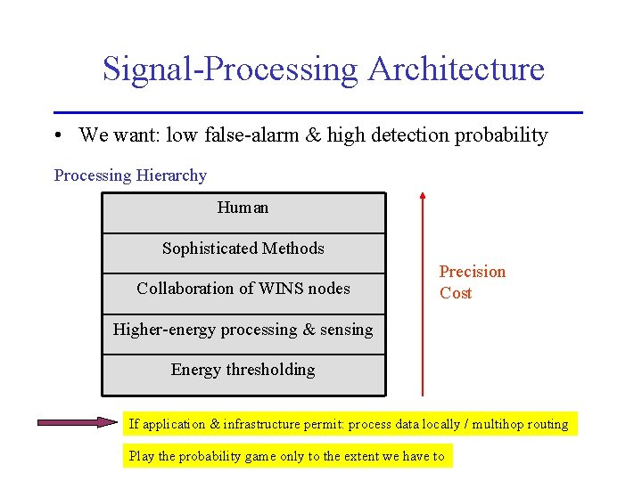 Signal-Processing Architecture • We want: low false-alarm & high detection probability Processing Hierarchy Human